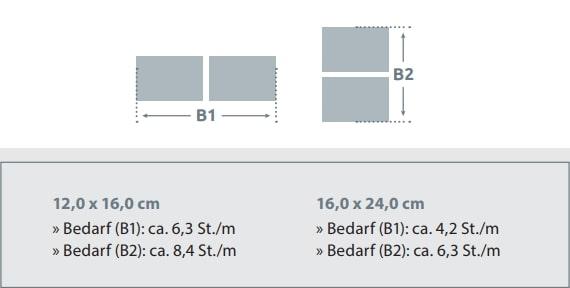 Kunststoff Rechteckpalisaden Bedarfstabelle